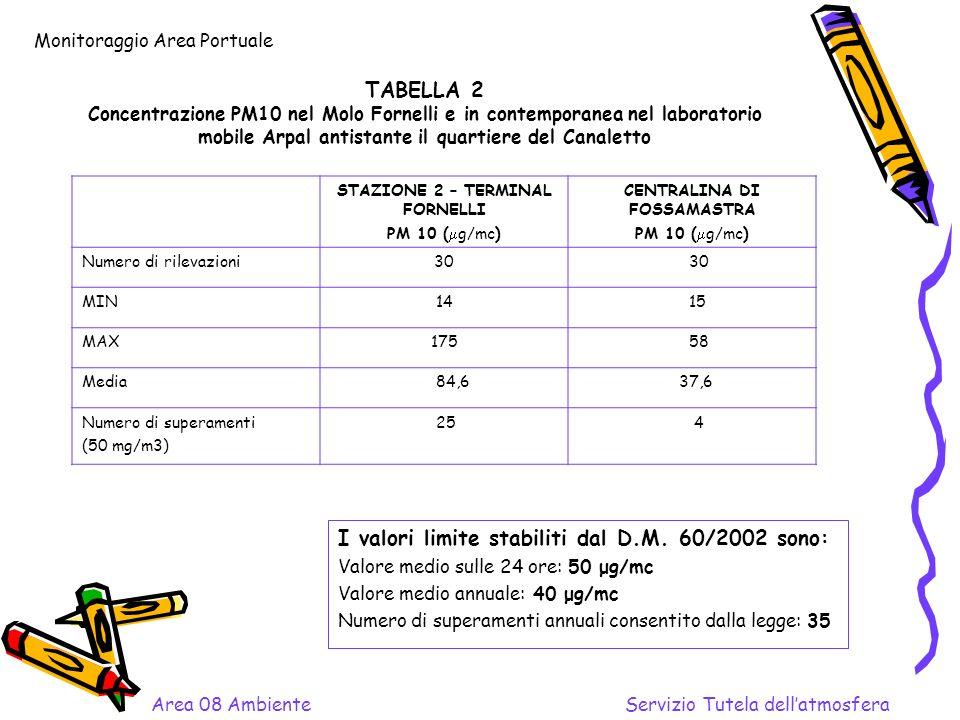 TABELLA 2 Concentrazione PM10 nel Molo Fornelli e in contemporanea nel laboratorio mobile Arpal antistante il quartiere del Canaletto I valori limite stabiliti dal D.M.
