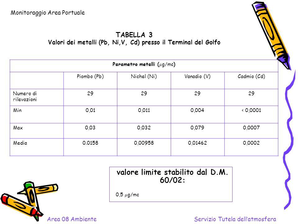TABELLA 3 Valori dei metalli (Pb, Ni,V, Cd) presso il Terminal del Golfo valore limite stabilito dal D.M.