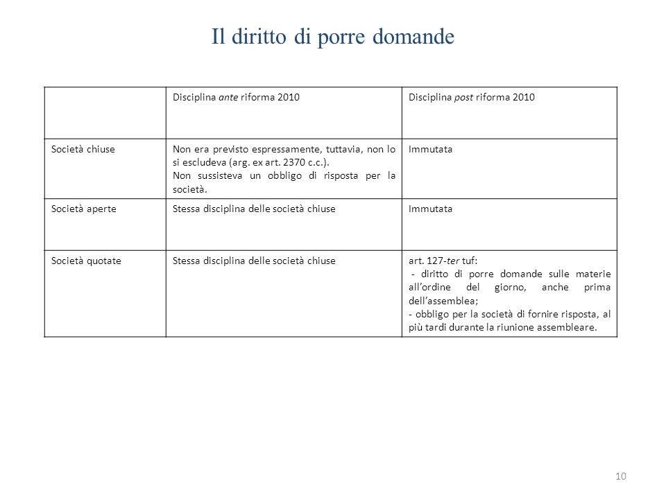 Il diritto di porre domande 10 Disciplina ante riforma 2010Disciplina post riforma 2010 Società chiuseNon era previsto espressamente, tuttavia, non lo si escludeva (arg.