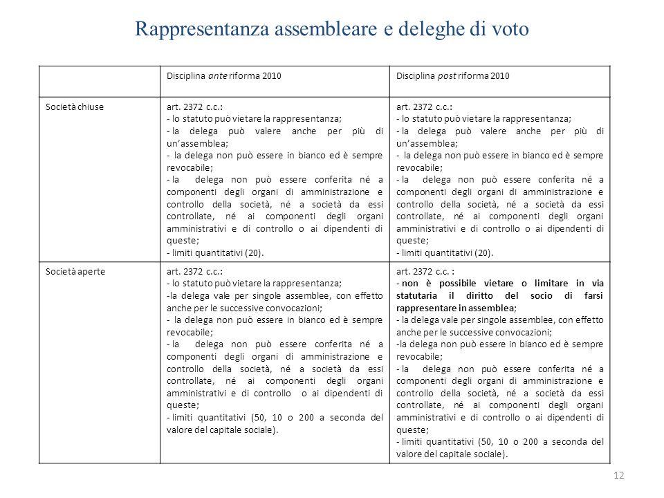 Rappresentanza assembleare e deleghe di voto 12 Disciplina ante riforma 2010Disciplina post riforma 2010 Società chiuseart. 2372 c.c.: - lo statuto pu