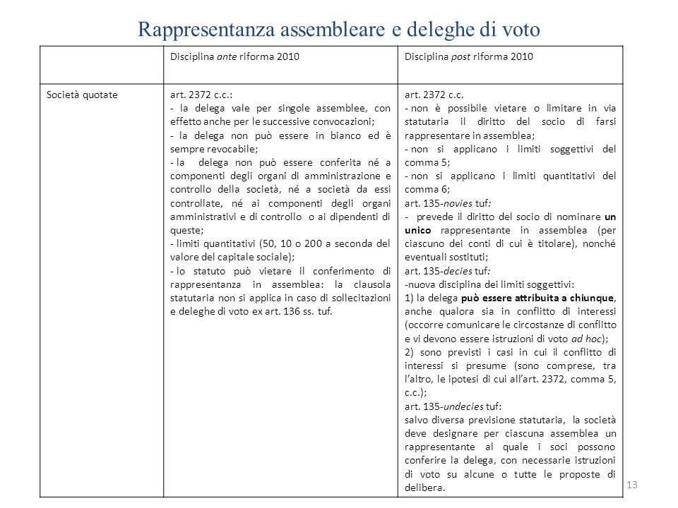Rappresentanza assembleare e deleghe di voto 13 Disciplina ante riforma 2010Disciplina post riforma 2010 Società quotateart. 2372 c.c.: - la delega va