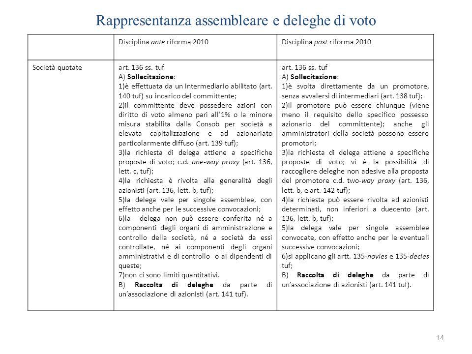 Rappresentanza assembleare e deleghe di voto 14 Disciplina ante riforma 2010Disciplina post riforma 2010 Società quotateart. 136 ss. tuf A) Sollecitaz