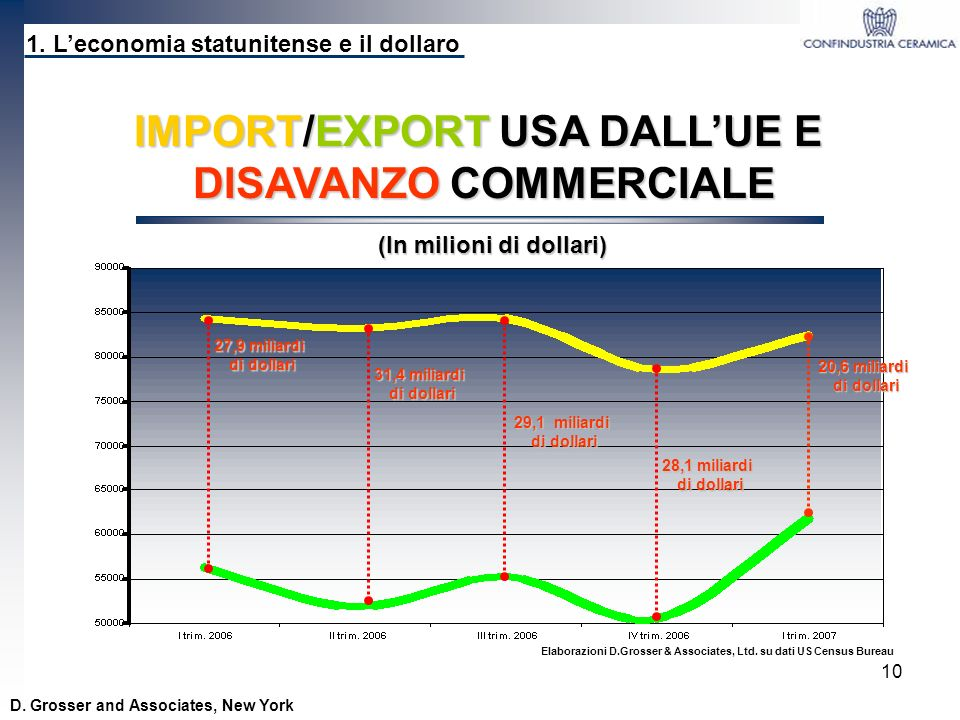 10 1. Leconomia statunitense e il dollaro D. Grosser and Associates, New York IMPORT/EXPORT USA DALLUE E DISAVANZO COMMERCIALE 27,9 miliardi di dollar
