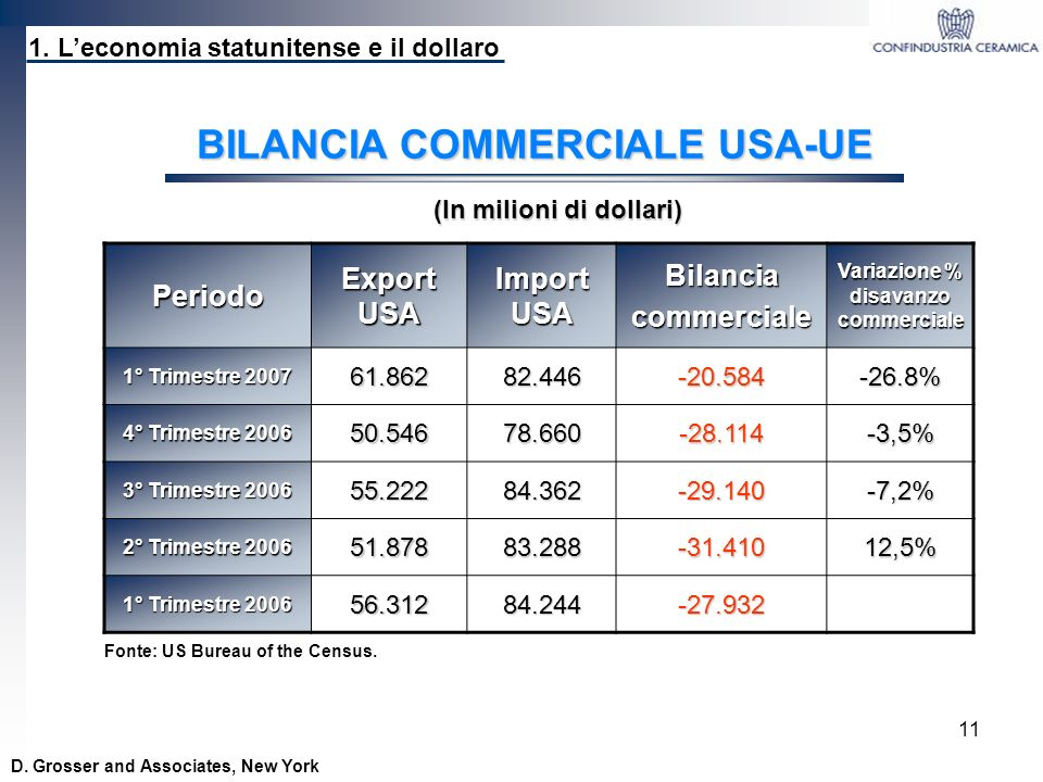 11 D. Grosser and Associates, New York 1. Leconomia statunitense e il dollaro BILANCIA COMMERCIALE USA-UE Periodo Export USA Import USA Bilanciacommer