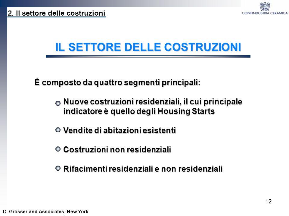 12 2. Il settore delle costruzioni IL SETTORE DELLE COSTRUZIONI È composto da quattro segmenti principali: Nuove costruzioni residenziali, il cui prin