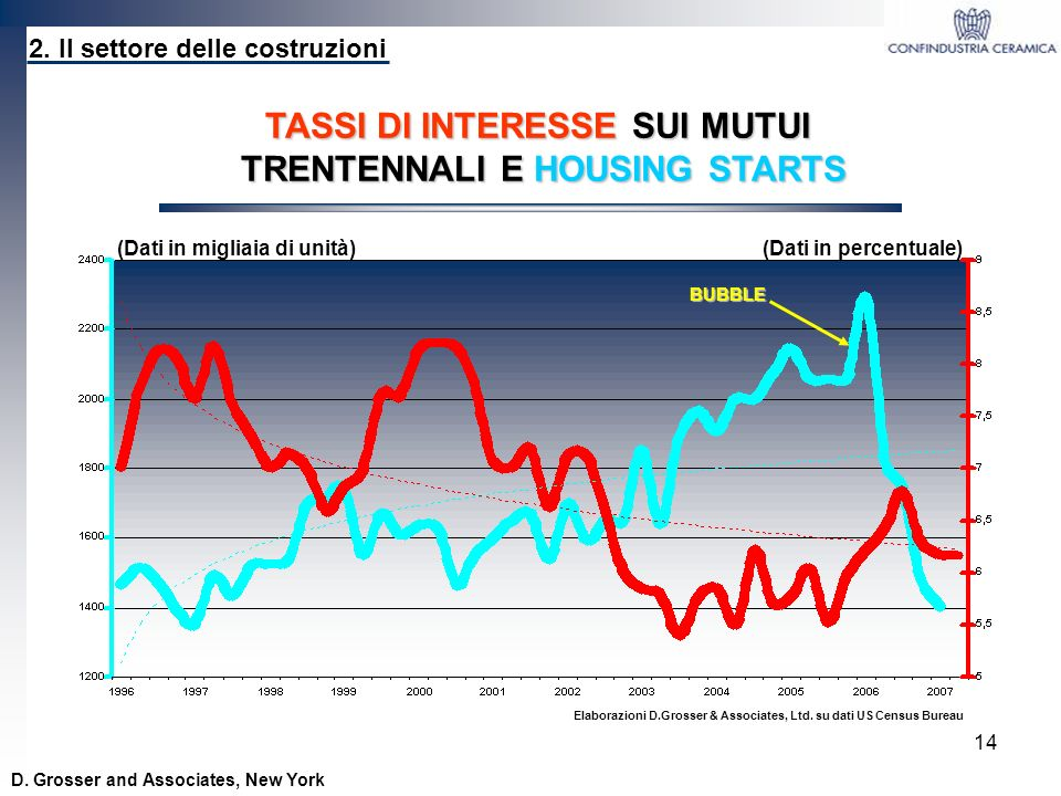 14 TASSI DI INTERESSE SUI MUTUI TRENTENNALI E HOUSING STARTS Elaborazioni D.Grosser & Associates, Ltd. su dati US Census Bureau 2. Il settore delle co