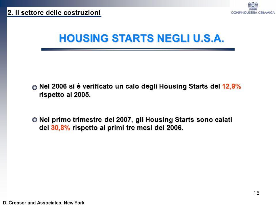 15 2. Il settore delle costruzioni D. Grosser and Associates, New York HOUSING STARTS NEGLI U.S.A. Nel 2006 si è verificato un calo degli Housing Star