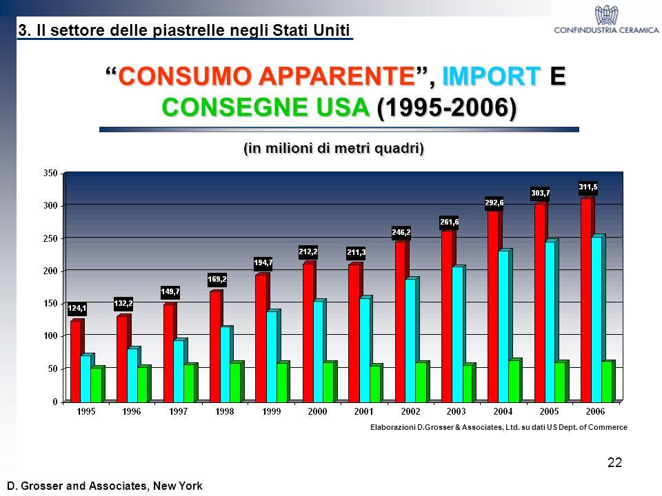 22 D. Grosser and Associates, New York CONSUMO APPARENTE, IMPORT ECONSUMO APPARENTE, IMPORT E CONSEGNE USA (1995-2006) 3. Il settore delle piastrelle