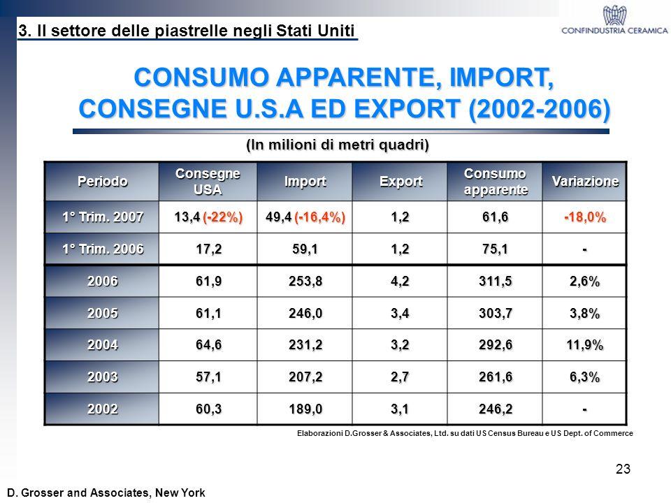 23 Periodo Consegne USA ImportExport Consumo apparente Variazione 1° Trim. 2007 13,4 (-22%) 49,4 (-16,4%) 1,261,6-18,0% 1° Trim. 2006 17,259,11,275,1-