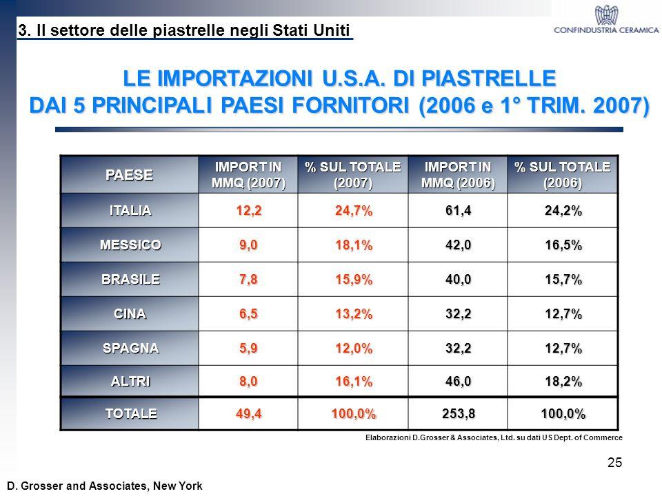 25 PAESE IMPORT IN MMQ (2007) % SUL TOTALE (2007) IMPORT IN MMQ (2006) % SUL TOTALE (2006) ITALIA12,224,7%61,424,2% MESSICO9,018,1%42,016,5% BRASILE7,