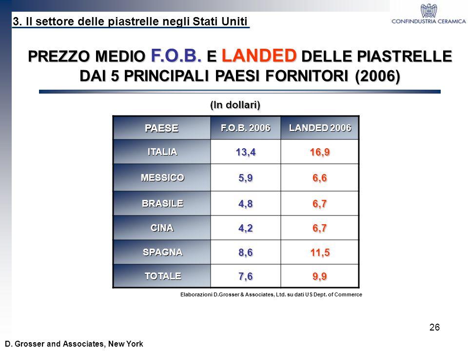 26 PAESE F.O.B. 2006 LANDED 2006 ITALIA13,416,9 MESSICO5,96,6 BRASILE4,86,7 CINA4,26,7 SPAGNA8,611,5 TOTALE7,69,9 3. Il settore delle piastrelle negli