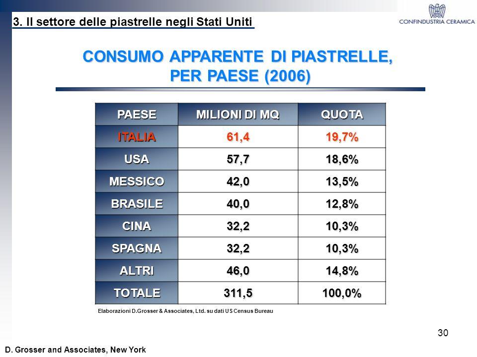 30 CONSUMO APPARENTE DI PIASTRELLE, PER PAESE (2006) 3. Il settore delle piastrelle negli Stati Uniti D. Grosser and Associates, New YorkPAESE MILIONI