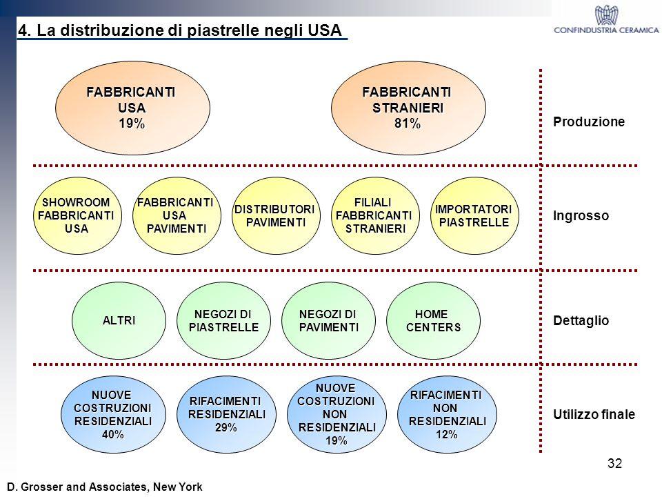 32 D. Grosser and Associates, New York 4. La distribuzione di piastrelle negli USA FABBRICANTIUSA19% SHOWROOMFABBRICANTIUSAIMPORTATORIPIASTRELLEFILIAL