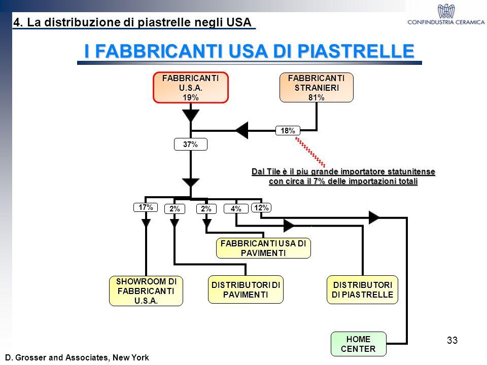 33 Dal Tile è il piu grande importatore statunitense con circa il 7% delle importazioni totali 4. La distribuzione di piastrelle negli USA D. Grosser