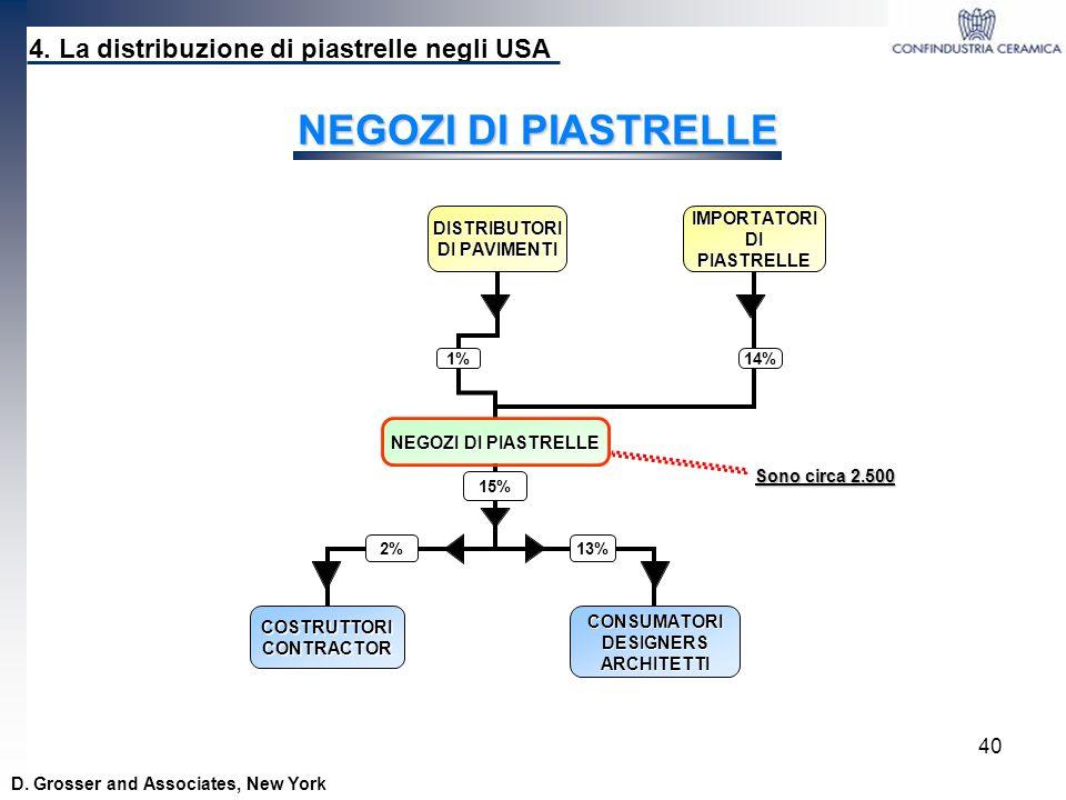 40 4. La distribuzione di piastrelle negli USA NEGOZI DI PIASTRELLE D. Grosser and Associates, New York Sono circa 2.500
