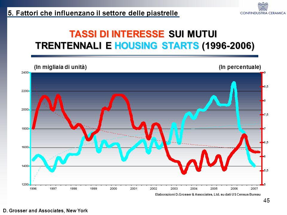 45 TASSI DI INTERESSE SUI MUTUI TRENTENNALI E HOUSING STARTS (1996-2006) Elaborazioni D.Grosser & Associates, Ltd. su dati US Census Bureau 5. Fattori