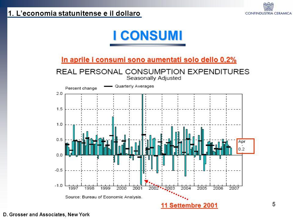 5 1. Leconomia statunitense e il dollaro D. Grosser and Associates, New York I CONSUMI 11 Settembre 2001 In aprile i consumi sono aumentati solo dello