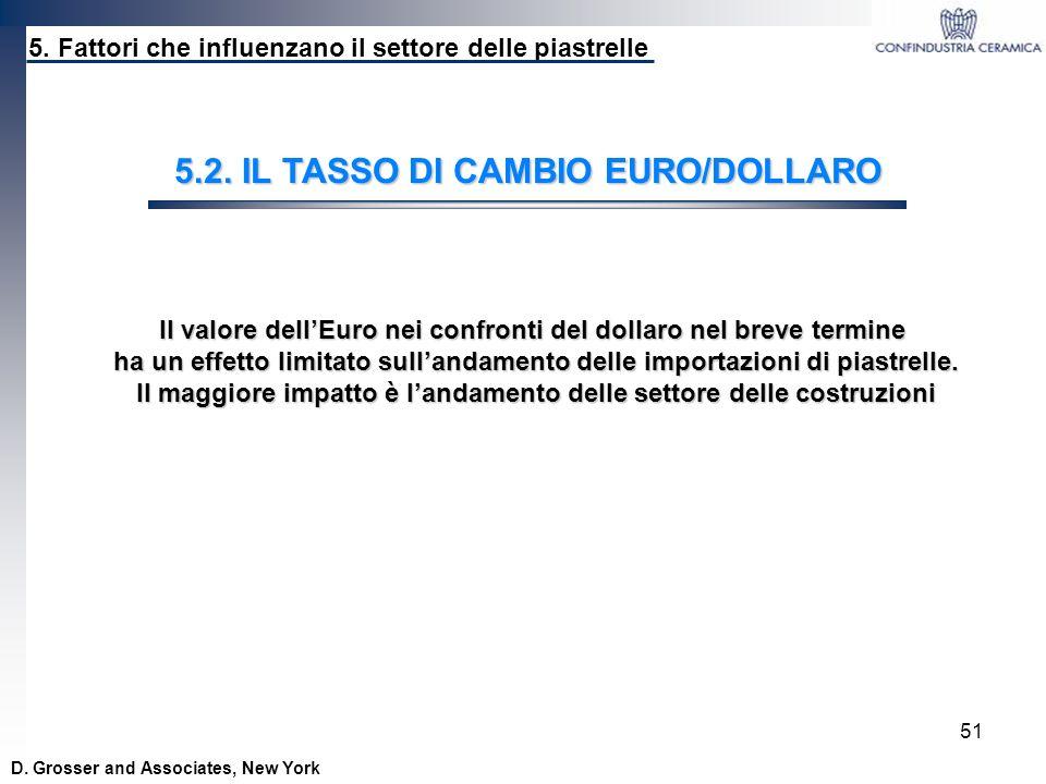 51 D. Grosser and Associates, New York 5. Fattori che influenzano il settore delle piastrelle 5.2. IL TASSO DI CAMBIO EURO/DOLLARO Il valore dellEuro