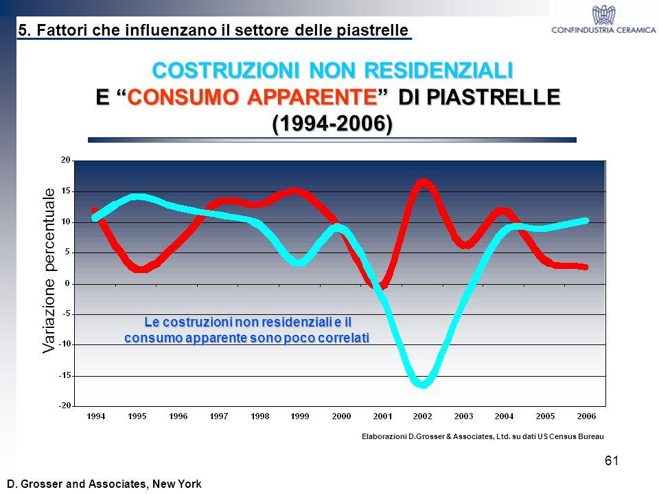 61 Variazione percentuale COSTRUZIONI NON RESIDENZIALI E CONSUMO APPARENTE DI PIASTRELLE (1994-2006) Elaborazioni D.Grosser & Associates, Ltd. su dati