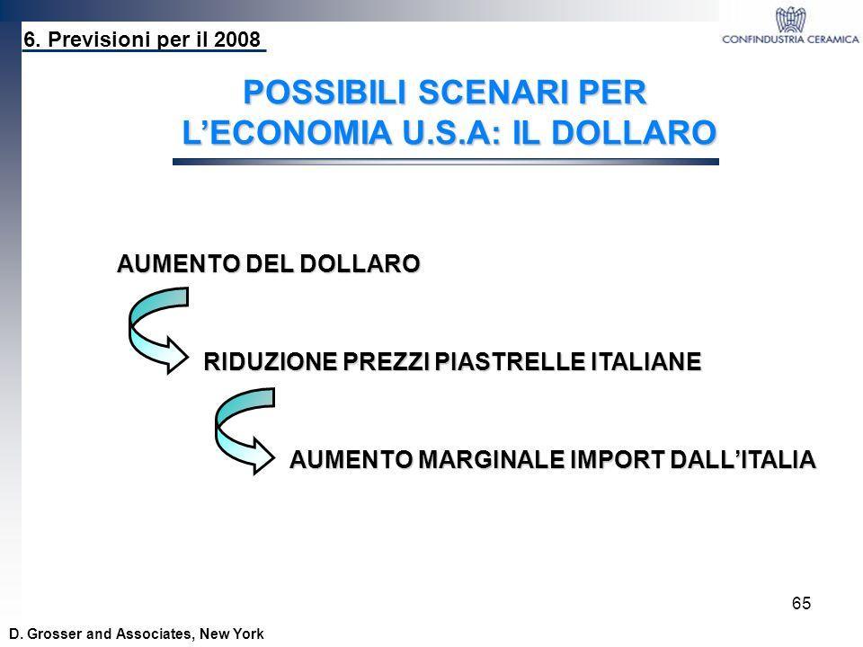 65 D. Grosser and Associates, New York POSSIBILI SCENARI PER LECONOMIA U.S.A: IL DOLLARO AUMENTO DEL DOLLARO RIDUZIONE PREZZI PIASTRELLE ITALIANE AUME