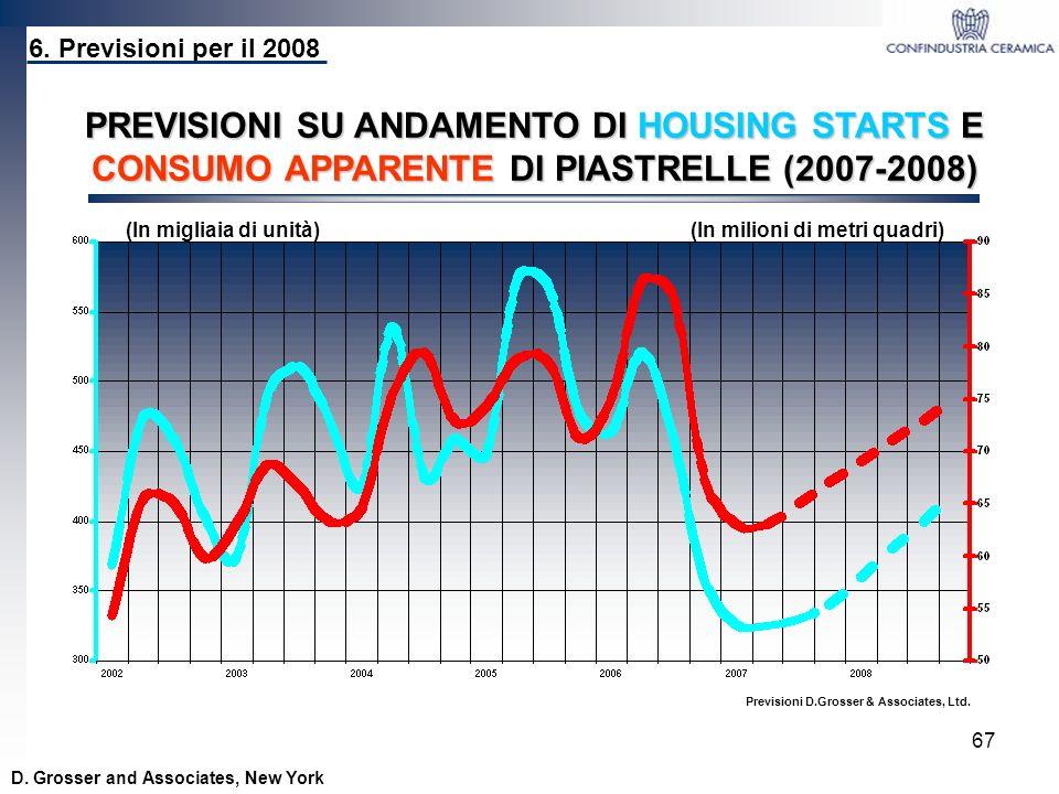 67 D. Grosser and Associates, New York 6. Previsioni per il 2008 PREVISIONI SU ANDAMENTO DI HOUSING STARTS E CONSUMO APPARENTE DI PIASTRELLE (2007-200