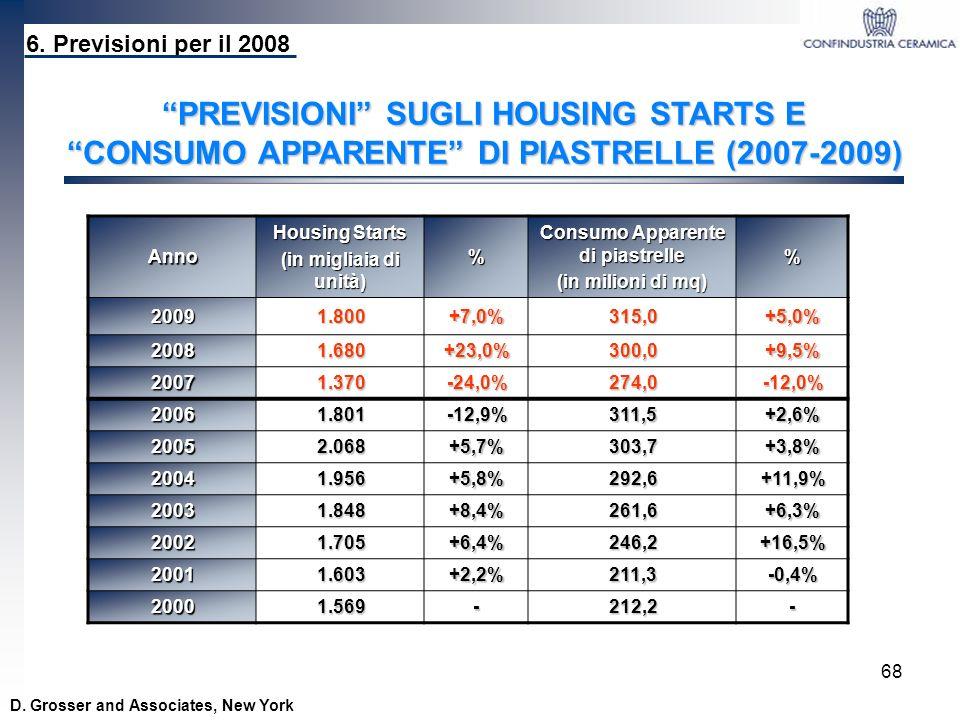 68 Anno Housing Starts (in migliaia di unità) % Consumo Apparente di piastrelle (in milioni di mq) % 20091.800+7,0%315,0+5,0% 20081.680+23,0%300,0+9,5