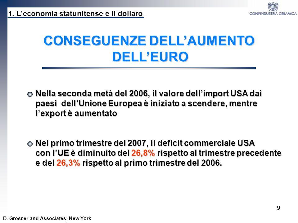 9 1. Leconomia statunitense e il dollaro D. Grosser and Associates, New York CONSEGUENZE DELLAUMENTO DELLEURO Nella seconda metà del 2006, il valore d