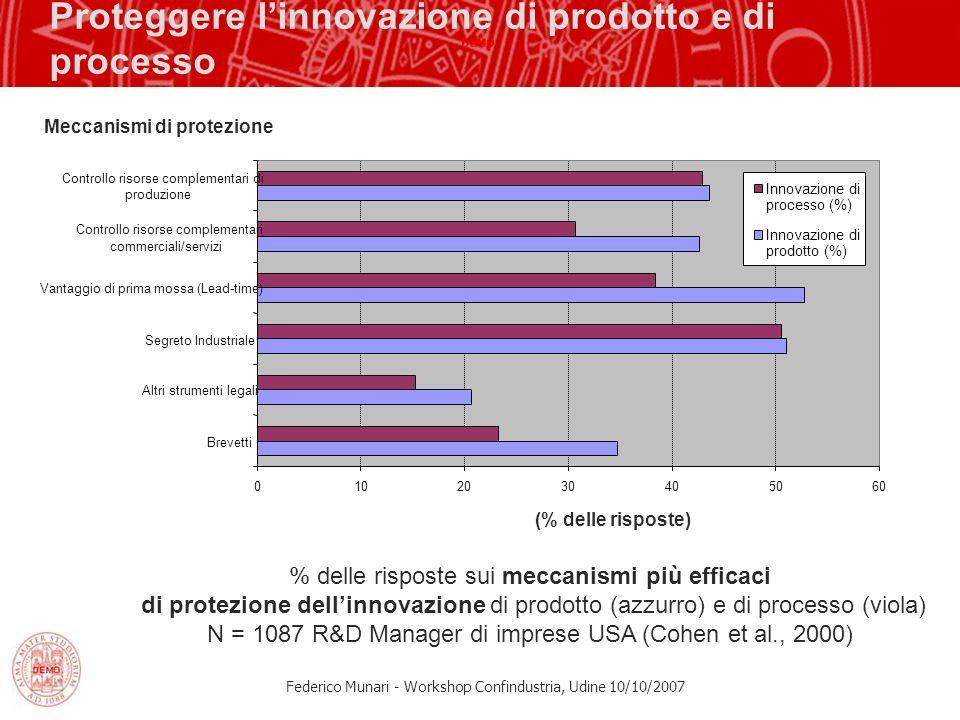 Federico Munari - Workshop Confindustria, Udine 10/10/2007 Proteggere linnovazione di prodotto e di processo % delle risposte sui meccanismi più effic