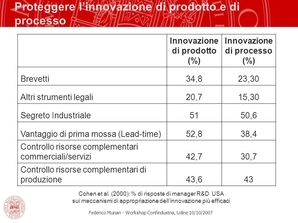 Federico Munari - Workshop Confindustria, Udine 10/10/2007 Proteggere linnovazione di prodotto e di processo Innovazione di prodotto (%) Innovazione d
