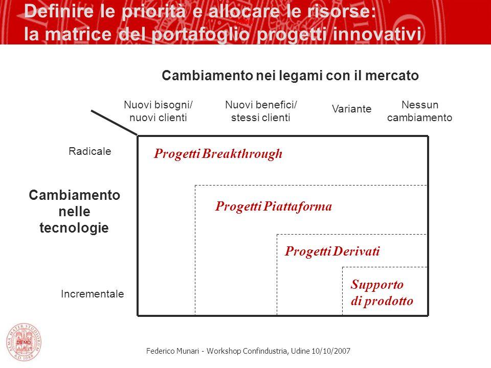 Federico Munari - Workshop Confindustria, Udine 10/10/2007 Definire le priorità e allocare le risorse: la matrice del portafoglio progetti innovativi