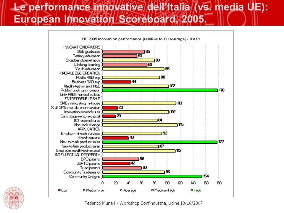 Federico Munari - Workshop Confindustria, Udine 10/10/2007 Le performance innovative dellItalia (vs. media UE): European Innovation Scoreboard, 2005.