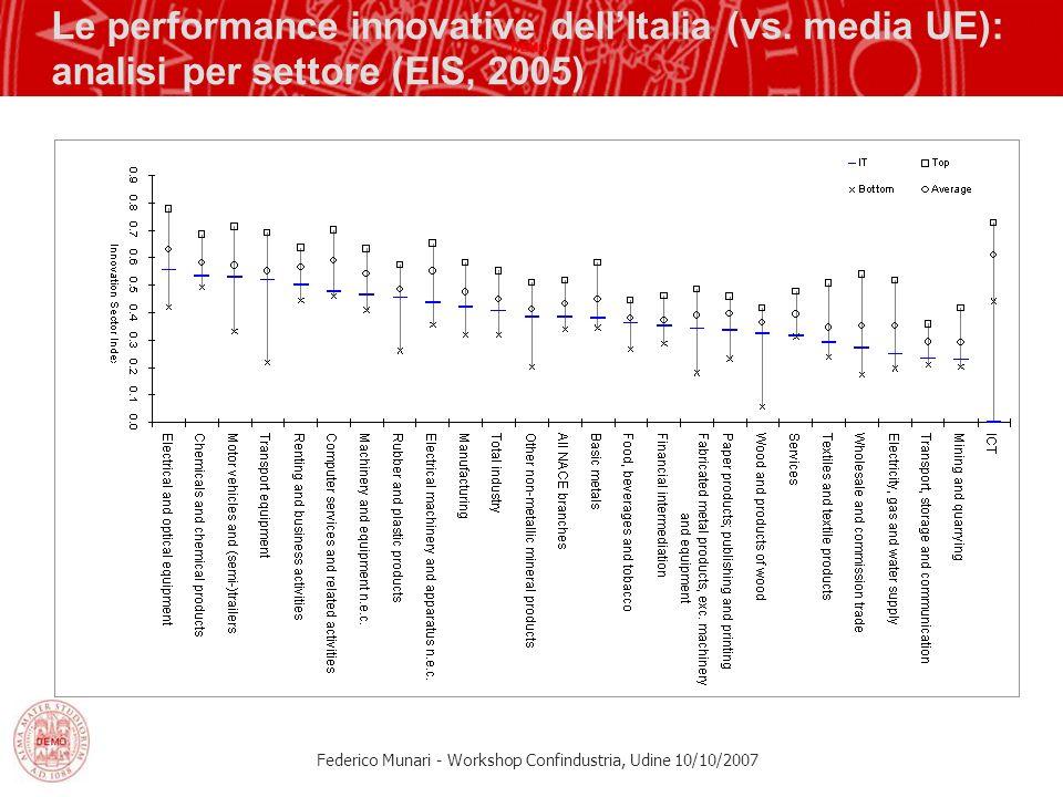 Federico Munari - Workshop Confindustria, Udine 10/10/2007 Le performance innovative dellItalia (vs. media UE): analisi per settore (EIS, 2005)
