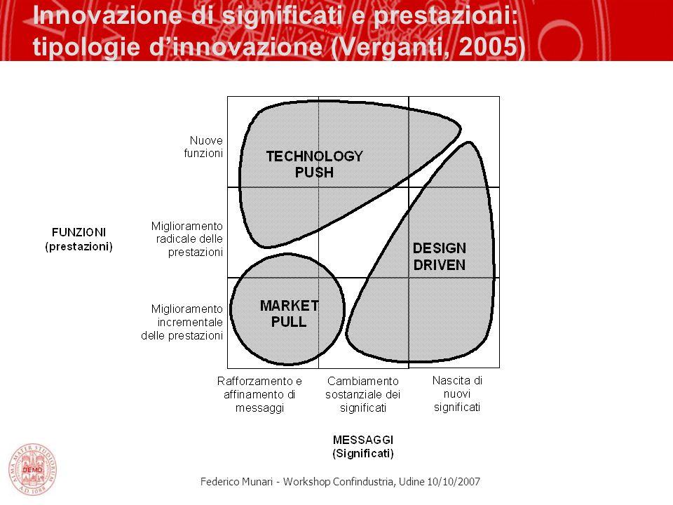 Federico Munari - Workshop Confindustria, Udine 10/10/2007 Innovazione di significati e prestazioni: tipologie dinnovazione (Verganti, 2005)