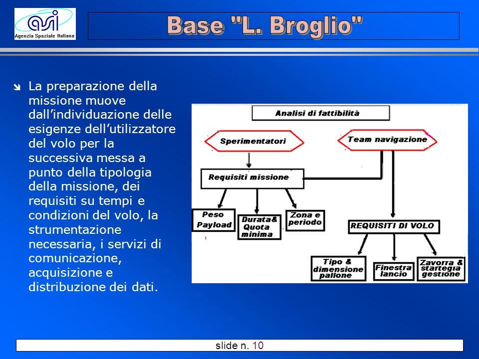 slide n. 10 î La preparazione della missione muove dallindividuazione delle esigenze dellutilizzatore del volo per la successiva messa a punto della t