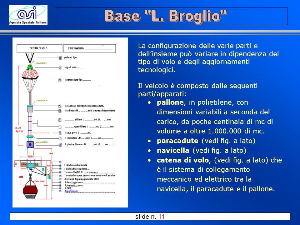 slide n. 11 La configurazione delle varie parti e dellinsieme può variare in dipendenza del tipo di volo e degli aggiornamenti tecnologici. Il veicolo