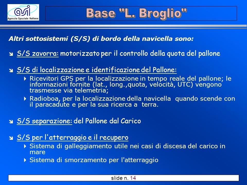 slide n. 14 Altri sottosistemi (S/S) di bordo della navicella sono: î S/S zavorra: motorizzato per il controllo della quota del pallone î S/S di local