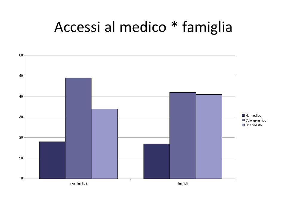 Accessi al medico * famiglia