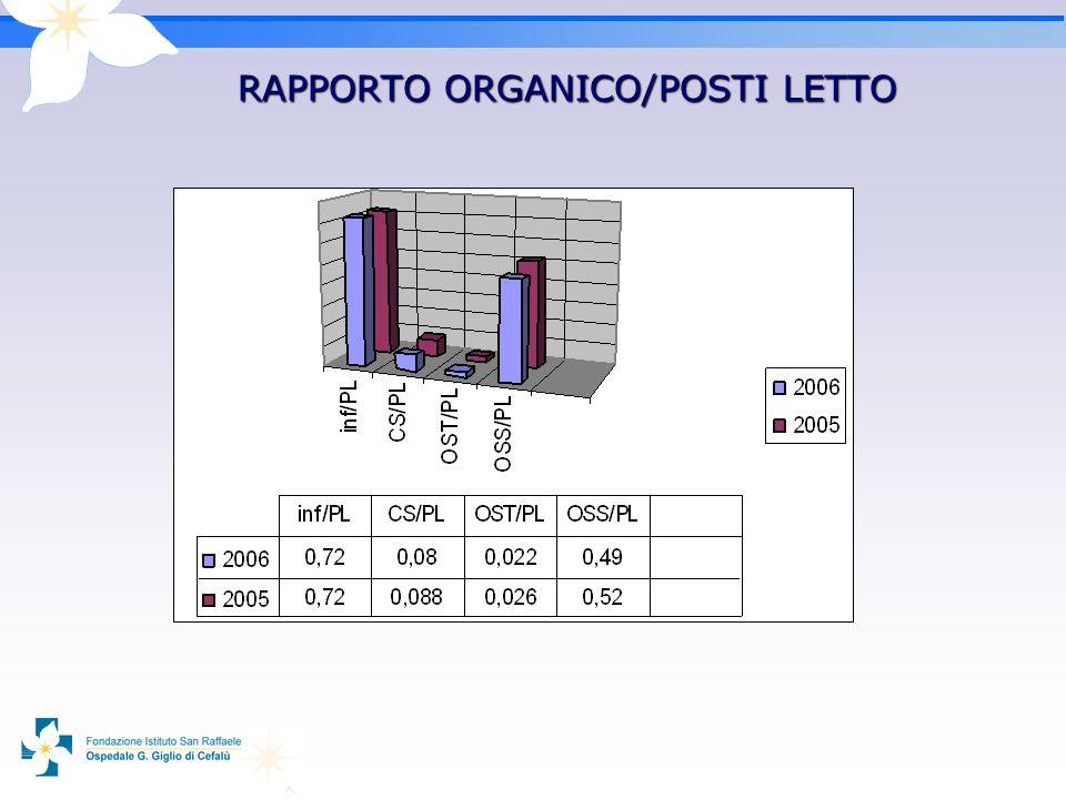 RAPPORTO ORGANICO/POSTI LETTO