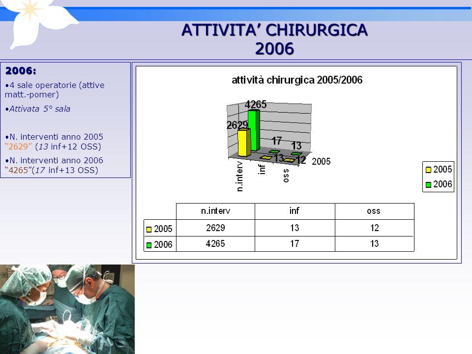 ATTIVITA CHIRURGICA 2006 2006: 4 sale operatorie (attive matt.-pomer) Attivata 5° sala N.
