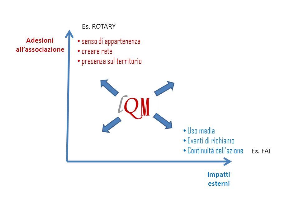 Adesioni allassociazione Impatti esterni Uso media Eventi di richiamo Continuità dellazione senso di appartenenza creare rete presenza sul territorio Es.