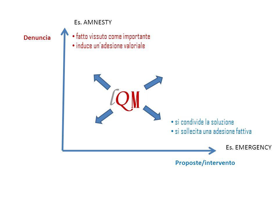 Denuncia Proposte/intervento si condivide la soluzione si sollecita una adesione fattiva fatto vissuto come importante induce unadesione valoriale Es.