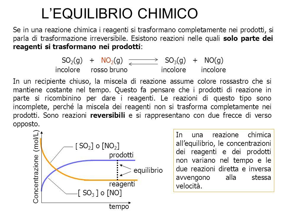 La costante di equilibrio Quando una reazione ha raggiunto lequilibrio, le concentrazioni molari dei reagenti e dei prodotti sono in relazione tra loro.