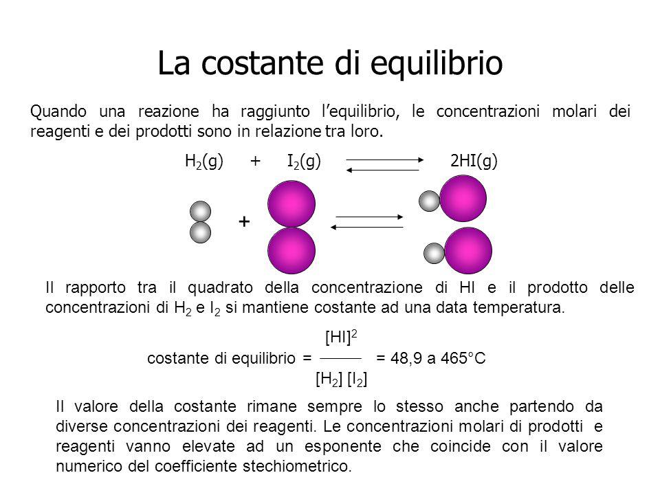 Significato della costante di equilibrio Il valore della K dà unindicazione di quanto una reazione èspostata verso i prodotti quando ha raggiunto lequilibrio.