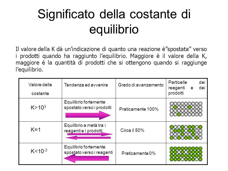 Significato della costante di equilibrio Il valore della K dà unindicazione di quanto una reazione èspostata verso i prodotti quando ha raggiunto lequ