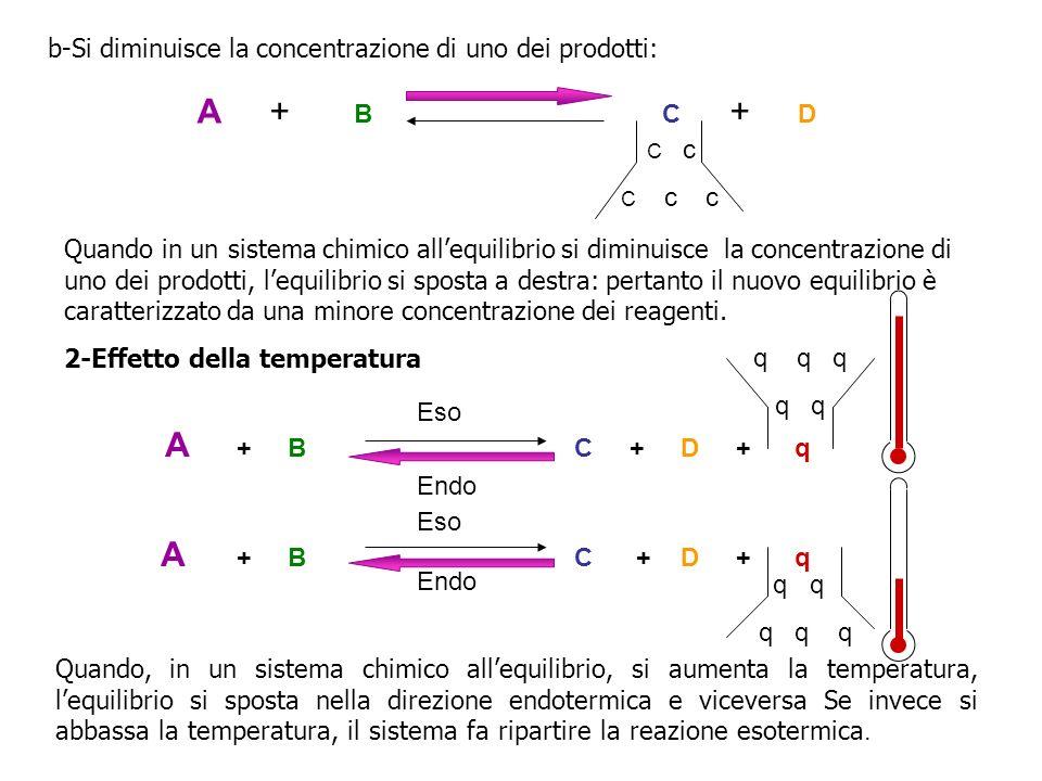 b-Si diminuisce la concentrazione di uno dei prodotti: C c C c c Quando in un sistema chimico allequilibrio si diminuisce la concentrazione di uno dei