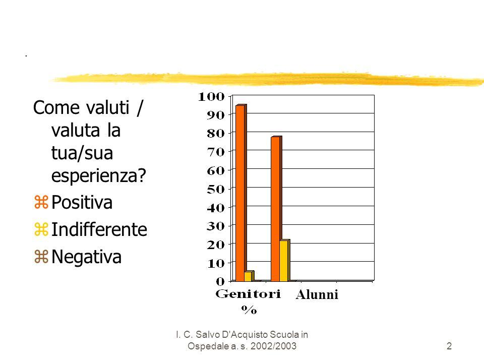 I.C. Salvo D Acquisto Scuola in Ospedale a. s. 2002/20033.