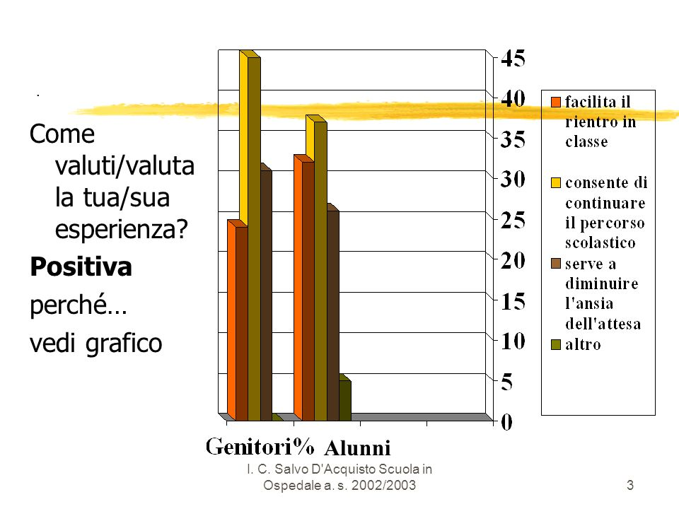 I.C. Salvo D Acquisto Scuola in Ospedale a. s. 2002/20034.
