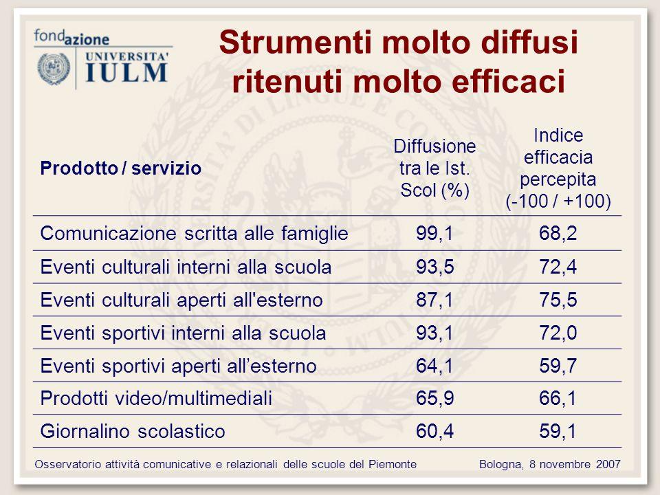 Osservatorio attività comunicative e relazionali delle scuole del PiemonteBologna, 8 novembre 2007 Strumenti molto diffusi ritenuti molto efficaci Prodotto / servizio Diffusione tra le Ist.