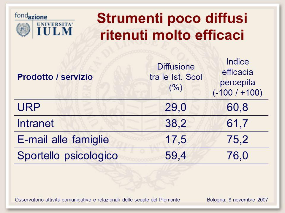 Osservatorio attività comunicative e relazionali delle scuole del PiemonteBologna, 8 novembre 2007 Strumenti poco diffusi ritenuti molto efficaci Prodotto / servizio Diffusione tra le Ist.