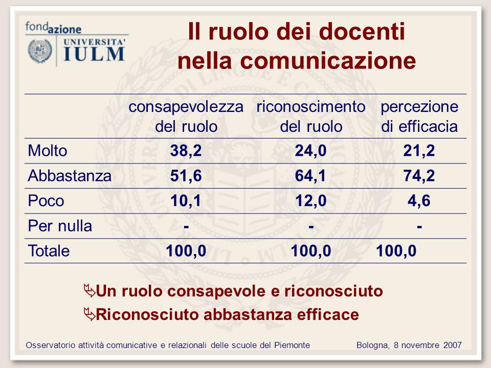 Osservatorio attività comunicative e relazionali delle scuole del PiemonteBologna, 8 novembre 2007 Il ruolo dei docenti nella comunicazione consapevolezza del ruolo riconoscimento del ruolo percezione di efficacia Molto38,224,021,2 Abbastanza51,664,174,2 Poco10,112,04,6 Per nulla--- Totale100,0 Un ruolo consapevole e riconosciuto Riconosciuto abbastanza efficace